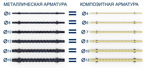Таблица сравнения металлической и композитной арматуры